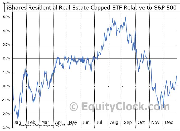 REZ Relative to the S&P 500