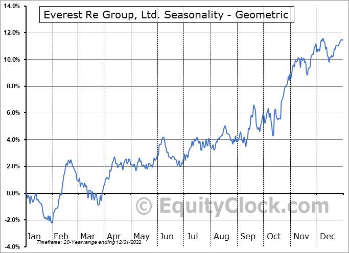 Everest Re Group, Ltd. (NYSE:RE) Seasonality
