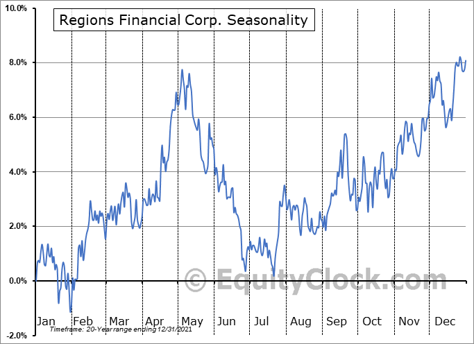Regions Financial Corporation Seasonal Chart