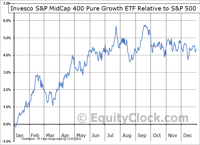 RFG Relative to the S&P 500