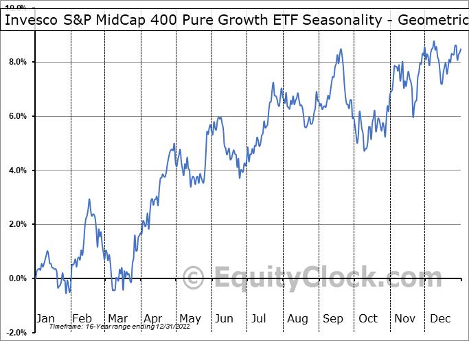 Invesco S&P MidCap 400 Pure Growth ETF (NYSE:RFG) Seasonality