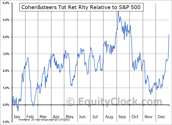 RFI Relative to the S&P 500