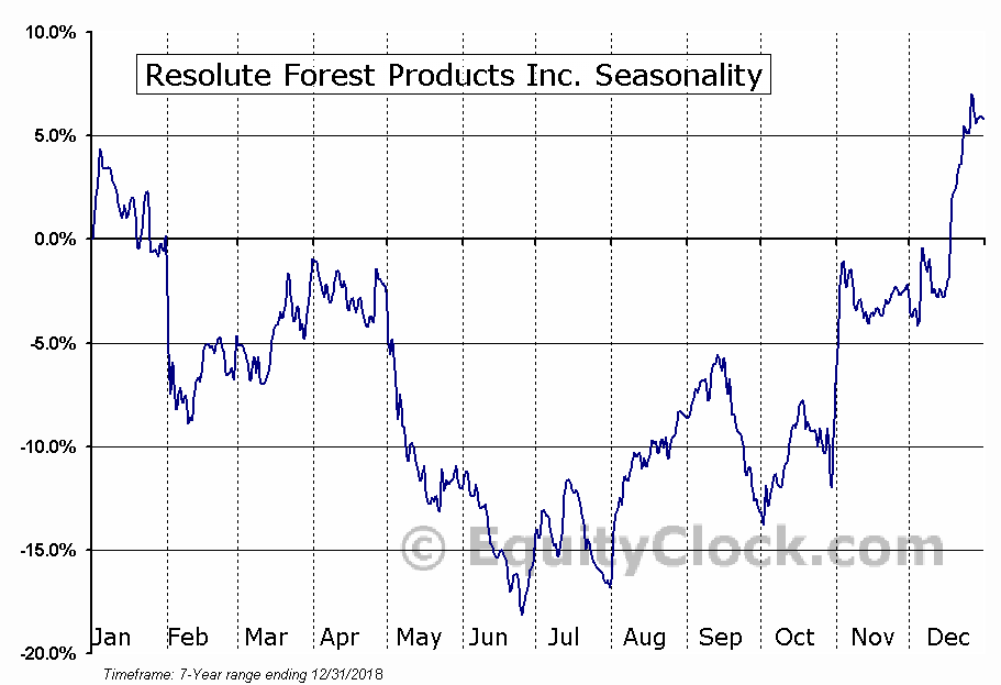 Resolute Forest Products Inc. (NYSE:RFP) Seasonal Chart