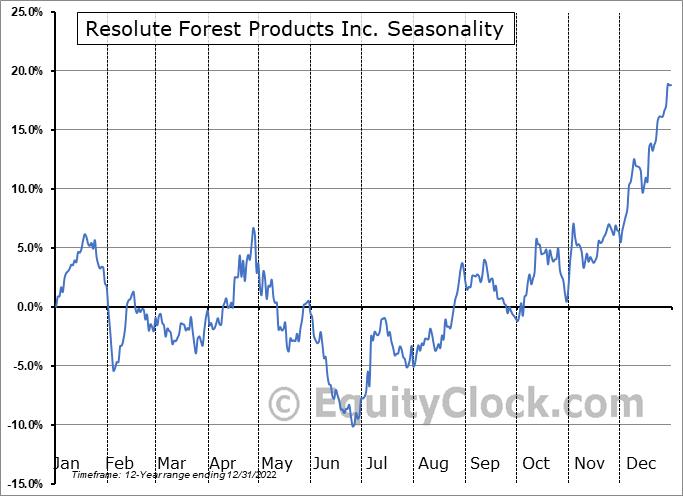 Resolute Forest Products Inc. (TSE:RFP.TO) Seasonal Chart