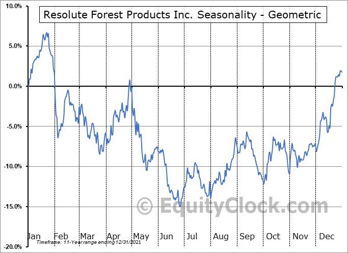 Resolute Forest Products Inc. (TSE:RFP.TO) Seasonality