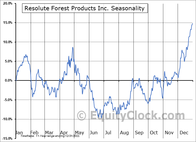 Resolute Forest Products Inc. (NYSE:RFP) Seasonality