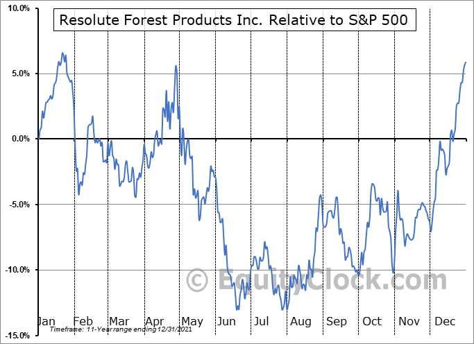 RFP Relative to the S&P 500