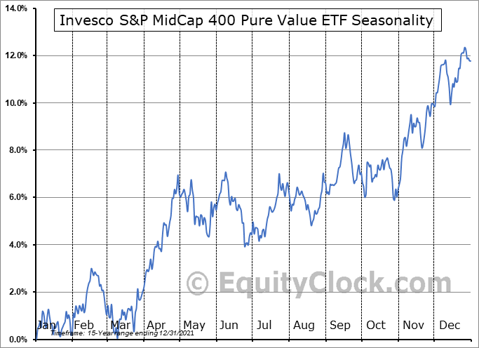 Invesco S&P MidCap 400 Pure Value ETF (NYSE:RFV) Seasonal Chart