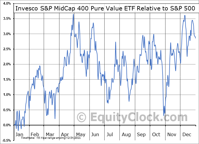 RFV Relative to the S&P 500