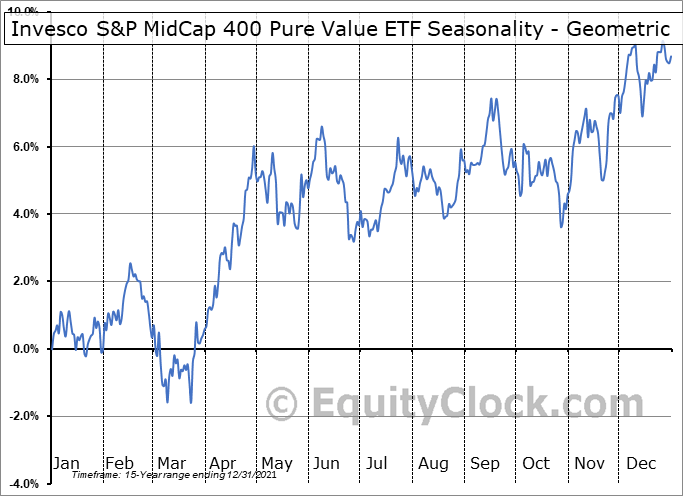 Invesco S&P MidCap 400 Pure Value ETF (NYSE:RFV) Seasonality
