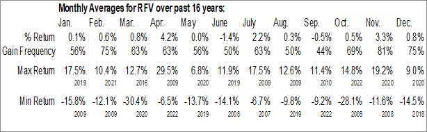 Monthly Seasonal Invesco S&P MidCap 400 Pure Value ETF (NYSE:RFV)