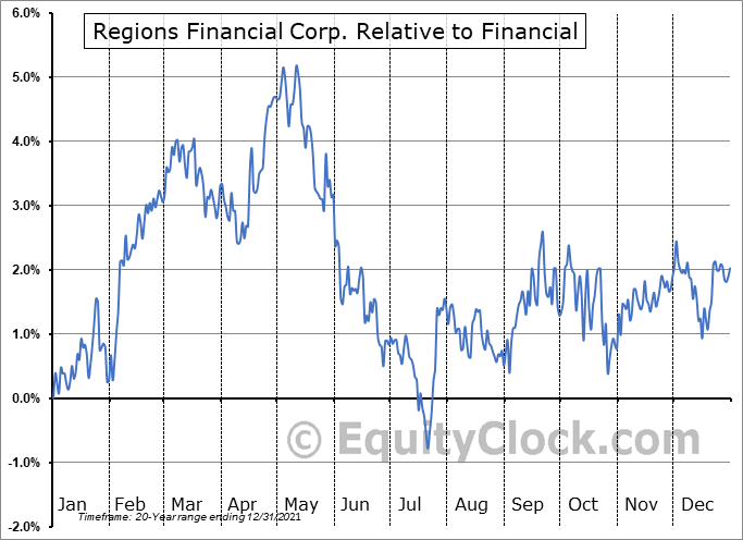 RF Relative to the Sector
