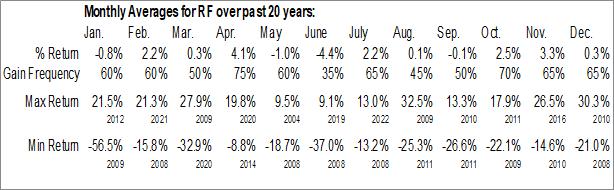 Monthly Seasonal Regions Financial Corp. (NYSE:RF)