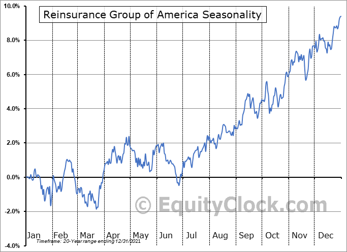 Reinsurance Group of America, Incorporated Seasonal Chart