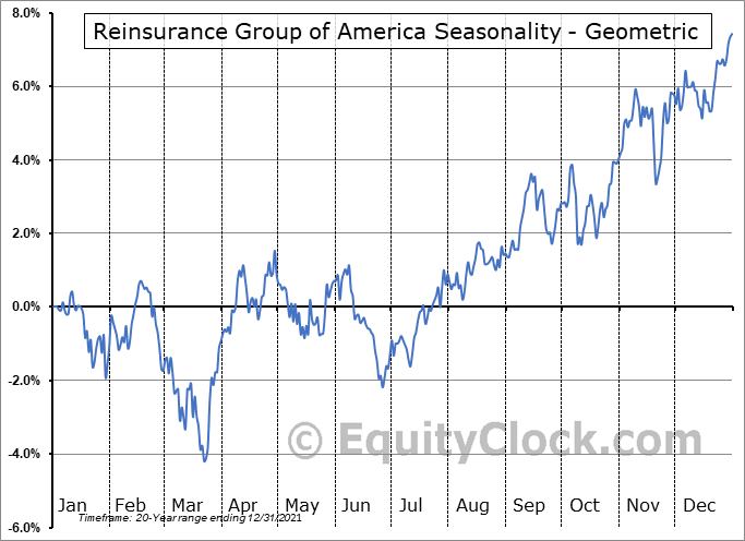 Reinsurance Group of America (NYSE:RGA) Seasonality