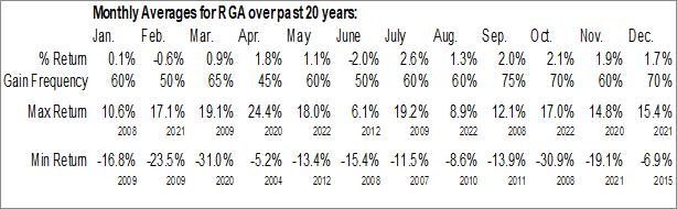 Monthly Seasonal Reinsurance Group of America (NYSE:RGA)