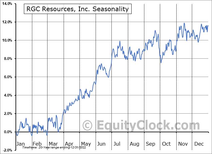 RGC Resources, Inc. (NASD:RGCO) Seasonal Chart