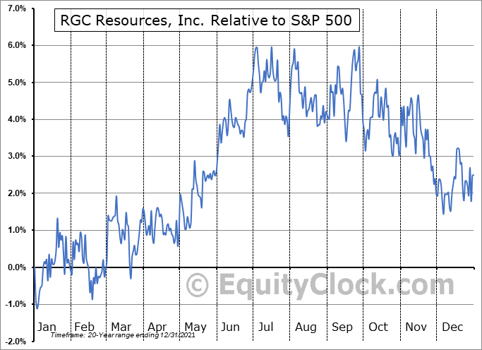 RGCO Relative to the S&P 500