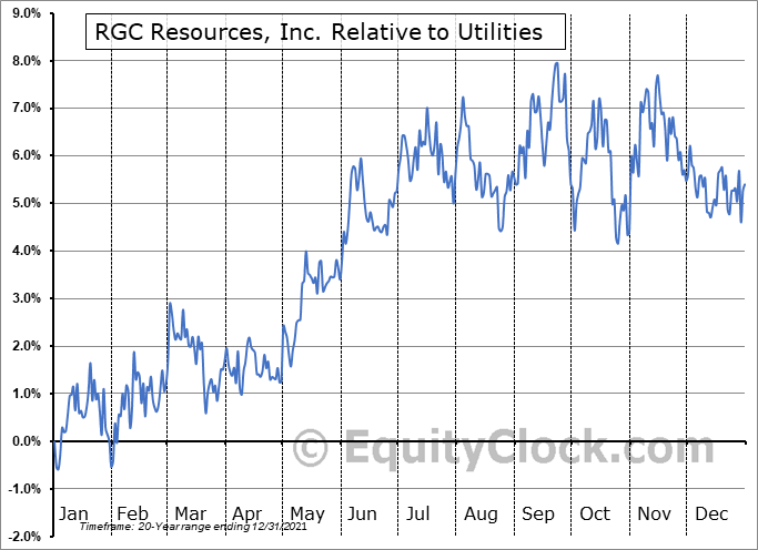 RGCO Relative to the Sector