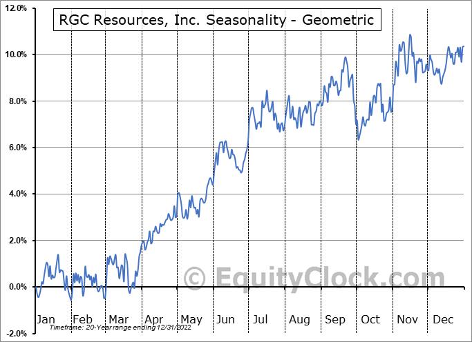 RGC Resources, Inc. (NASD:RGCO) Seasonality