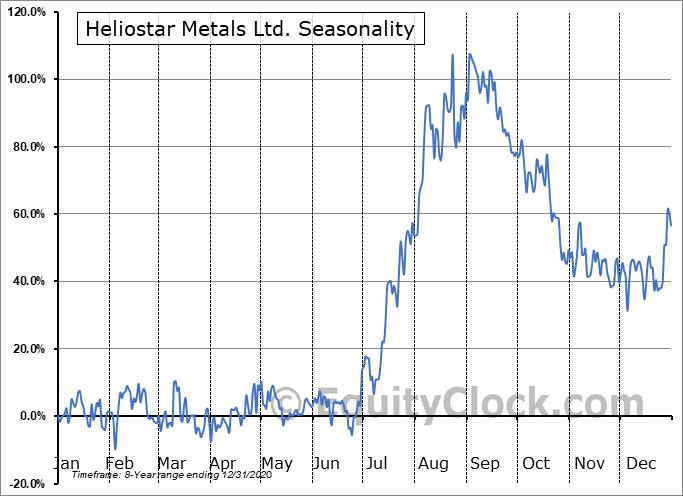 Heliostar Metals Ltd. (OTCMKT:RGCTF) Seasonality