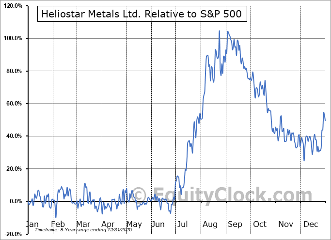 RGCTF Relative to the S&P 500