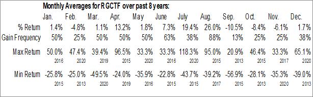 Monthly Seasonal Heliostar Metals Ltd. (OTCMKT:RGCTF)