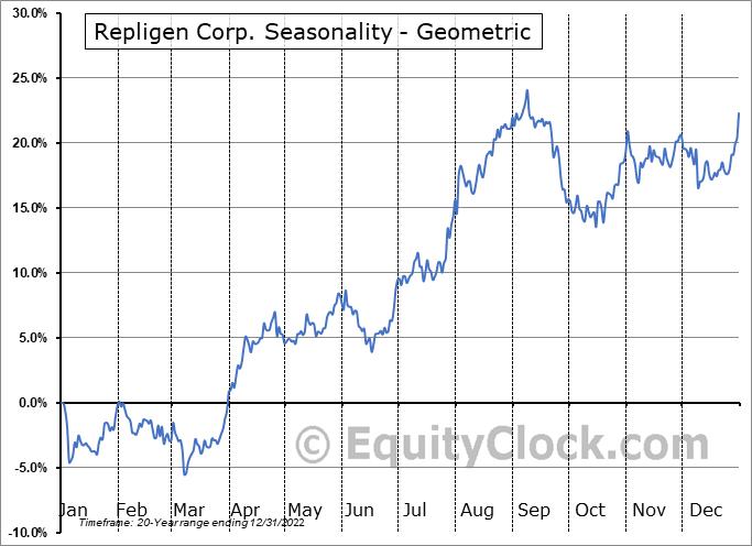 Repligen Corp. (NASD:RGEN) Seasonality