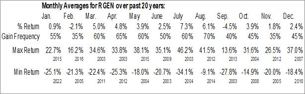 Monthly Seasonal Repligen Corp. (NASD:RGEN)