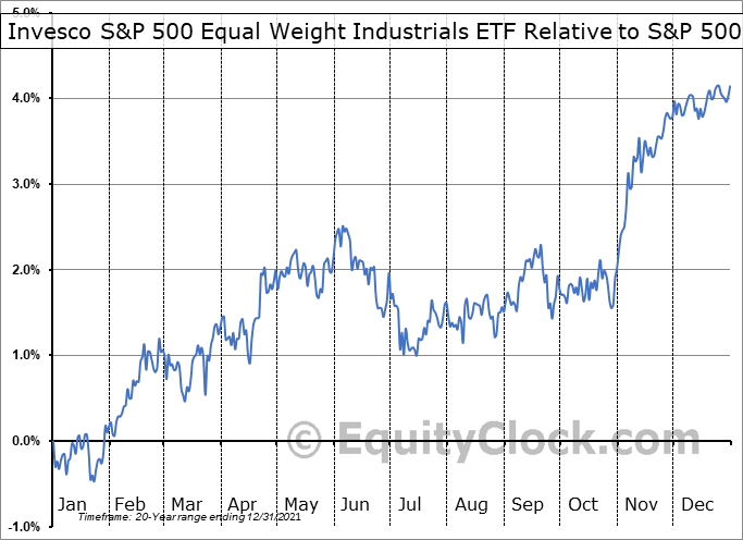 RGI Relative to the S&P 500
