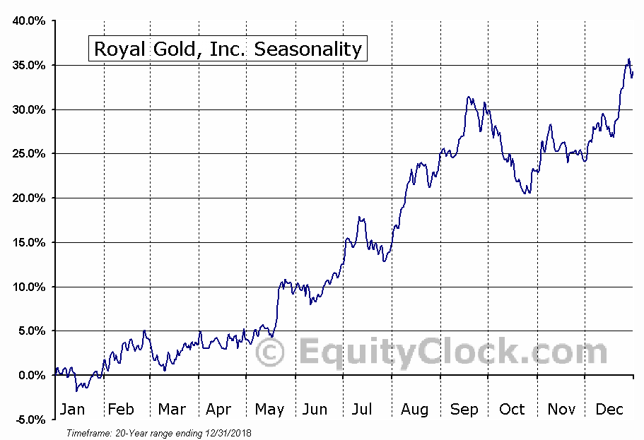 Royal Gold, Inc. (NASD:RGLD) Seasonal Chart