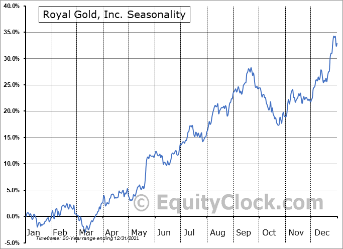 Royal Gold, Inc. Seasonal Chart