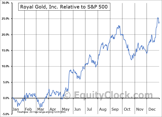 RGLD Relative to the S&P 500