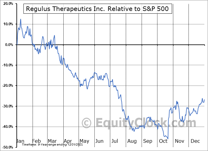 RGLS Relative to the S&P 500