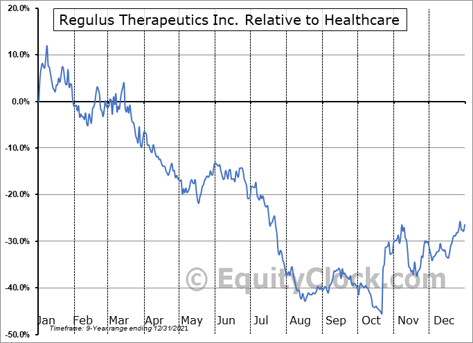 RGLS Relative to the Sector
