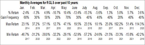 Monthly Seasonal Regulus Therapeutics Inc. (NASD:RGLS)
