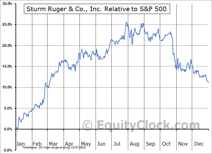 RGR Relative to the S&P 500