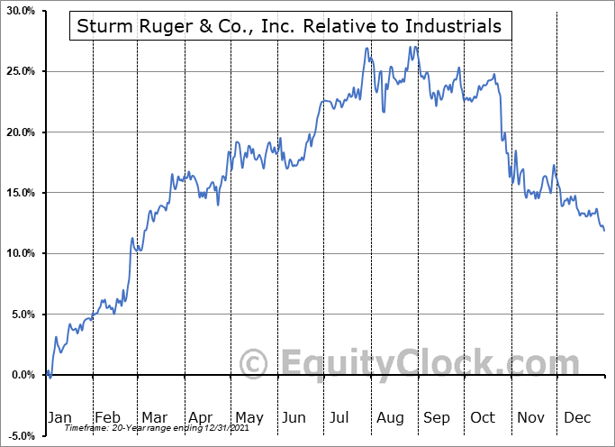 RGR Relative to the Sector