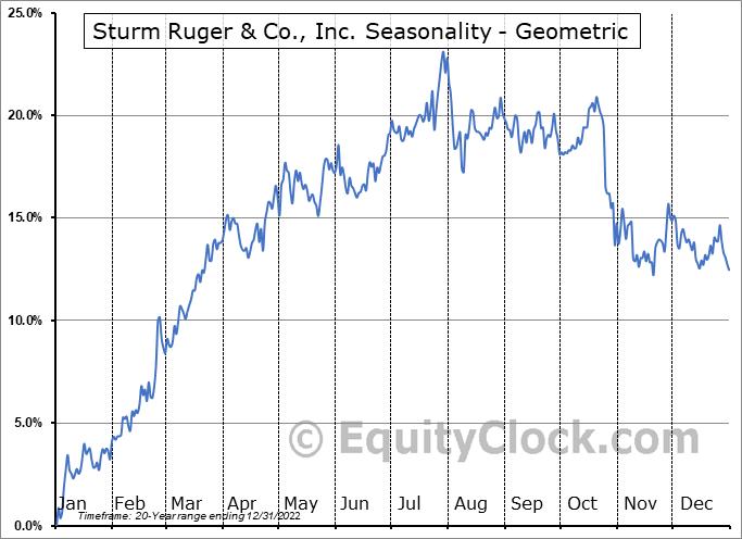 Sturm Ruger & Co., Inc. (NYSE:RGR) Seasonality