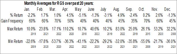 Monthly Seasonal Regis Corp. (NYSE:RGS)