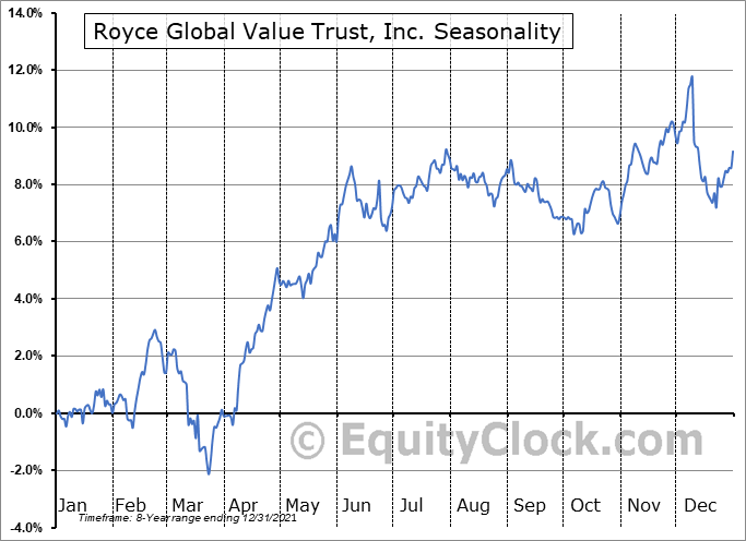 Royce Global Value Trust, Inc. (NYSE:RGT) Seasonal Chart