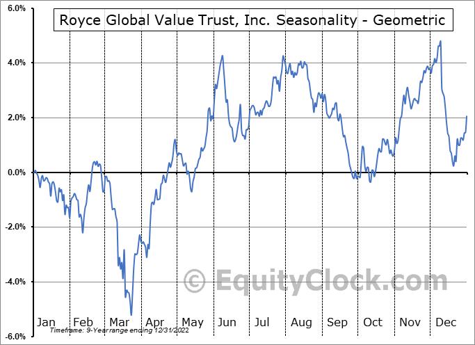 Royce Global Value Trust, Inc. (NYSE:RGT) Seasonality