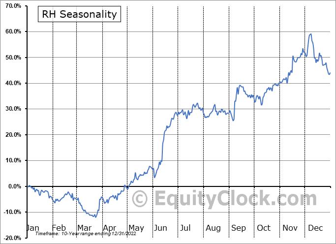 RH (NYSE:RH) Seasonal Chart