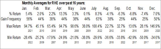 Monthly Seasonal Regional Health Properties, Inc. (AMEX:RHE)