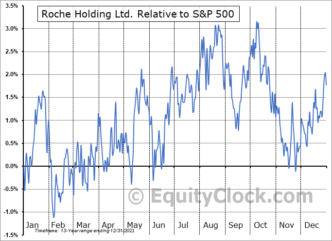 RHHBY Relative to the S&P 500