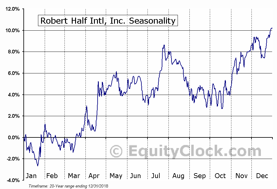 Robert Half Intl, Inc. (NYSE:RHI) Seasonal Chart