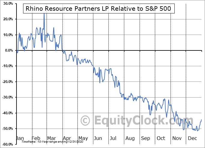 RHNO Relative to the S&P 500