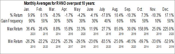 Monthly Seasonal Rhino Resource Partners LP (OTCMKT:RHNO)