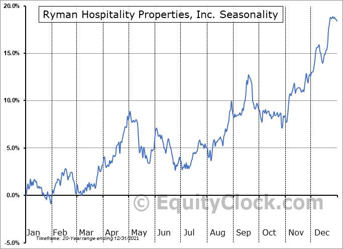 Ryman Hospitality Properties, Inc. Seasonal Chart