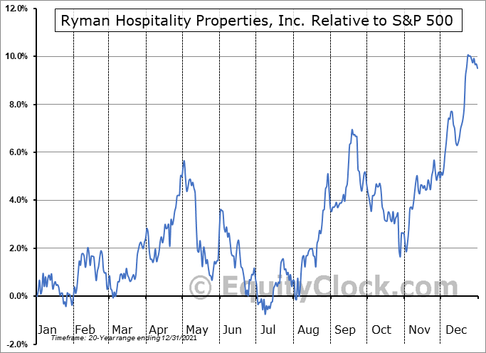 RHP Relative to the S&P 500